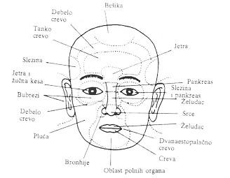 Orijentalna dijagnostika