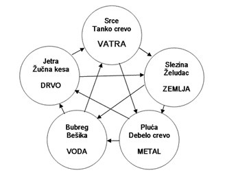 Teorija pet transformacija