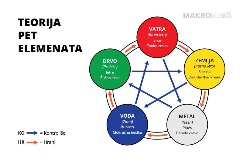 Teorija pet elemenata